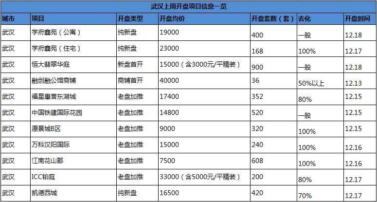 武汉上周开盘项目一览