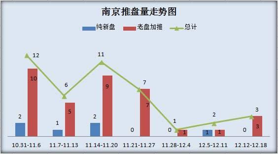 南京近期开盘数量概况
